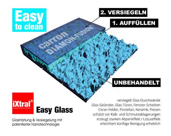 Mit EASY-GLASS Nano-Versiegelung veredeln Sie Ihre Glas-Flächen zu Easy-to-clean-Flächen